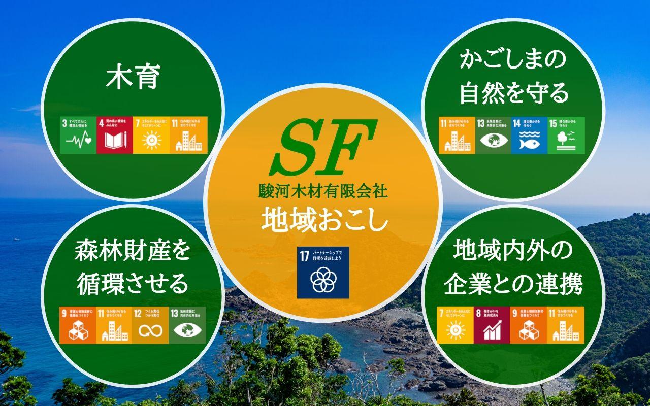 駿河木材SDGs